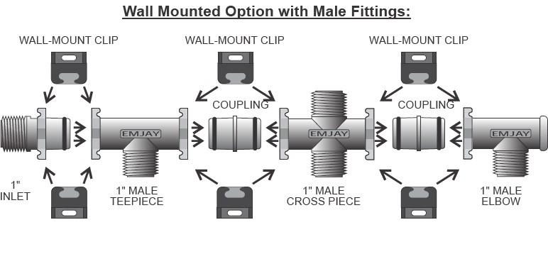 Emjay Manifold System